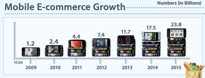 Mobile%20e-commerce%20growth.jpg
