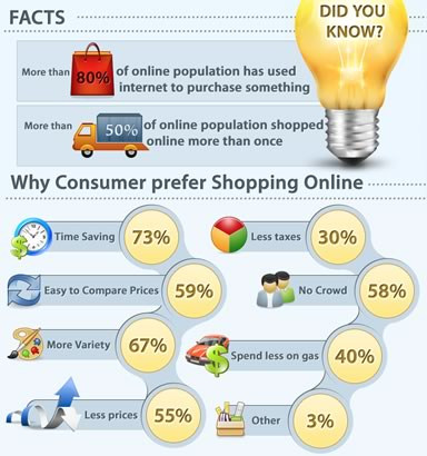 Why%20consumers%20prefer%20shopping%20online.jpg